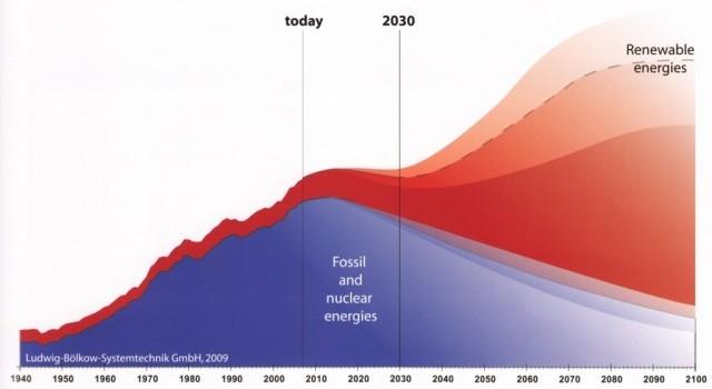 Нови перспективи в използването на горивата